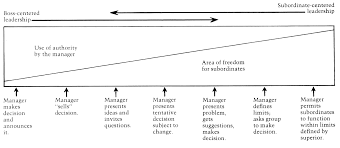 pwl n stuff is your leadership style fixed or changeable figure 1 continuum of leadership behaviour from tannenbaum schmidt 1973