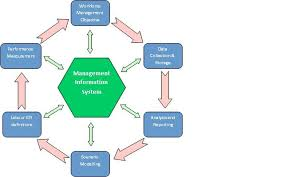 mis duha   transaction processing systemworkforce management diagram jpg