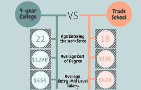 workforce under construction comparing degrees 4 year college v collegevtrade crop