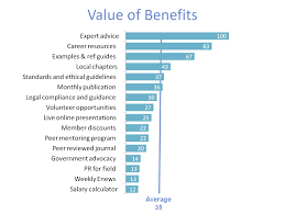 what your members value mckinley advisors interestingly when association managers were later surveyed as part of the project they most commonly responded that live online presentations were the