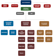 create organizational charts for your business   gliffyorgchart diagram