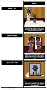 best images about themes symbols and motifs a raisin in the sun by lorraine hansberry themes symbols and motifs