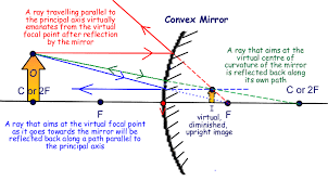 convex mirrorbelow is a vid clip of how to answer a typical gcse question requiring you to construct a ray diagram for a convex mirror