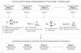 Welcome to ECronicon Figure 2: Modelling food safety risk assessment in the home - Framework.