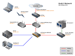 my home network   andrew whymanhome network