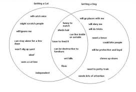 using a venn diagram for a compare and contrast