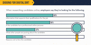 % employers scan candidates social media profile before things employers check while reviewing candidate online