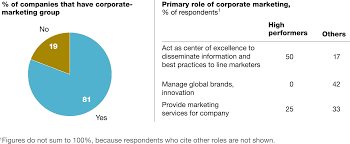 the evolving role of the cmo company in companies whose brand portfolios perform strongly corporate marketing serves primarily as a center of excellence