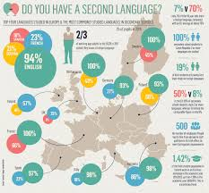 second language infographic e learning infographics second language infographic