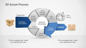 d agile scrum powerpoint diagram   slidemodel    d agile scrum powerpoint diagram process