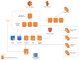 aws architecture diagrams solution   conceptdraw comparse architecture on aws