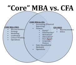 how to decide between a cfa or an mba business insider cfa mba