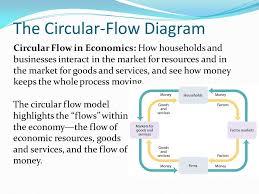circular flow in economics  the circular flow diagram circular    the circular flow diagram circular flow in economics  how households and businesses interact in