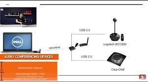 wireless webcam archives usb2air wireless logitech bcc950 usb