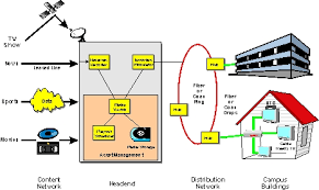 campus cable television system   campus tv definition and diagramcampus television system diagram