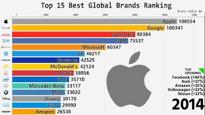 <b>Top</b> 15 Best Global <b>Brands</b> Ranking (2000-2018) - YouTube