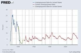 economics for managers 3 why has the unemployment rate declined in recent years your first response is probably due to the economy creating more jobs that s part of it