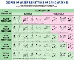 Degree of <b>Water Resistance</b> | <b>CASIO</b>