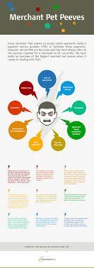 the biggest online merchant pet peeves infographic merchant pet peeves infographic