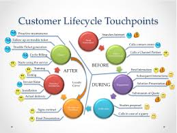 at customer service ae learn how to make customer journey maps for at customer service ae learn how to make customer journey maps for maintaining an entire