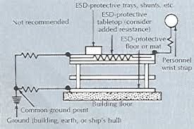 esd journal a thoughtful approach this method of connection puts the current limiting resistors of both the wrist strap and ground cord in series the resistance of the table mat or