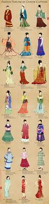 best ideas about chinese culture shanghai this chart shows popular women s fashion through different time periods of ancient to the present it shows how fashion in has evolved