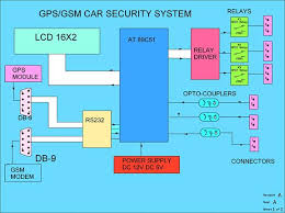 gsm gps based car security  amp  tracking system » esskay institutegsm gps based car security  amp  tracking system block diagram