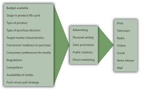 principles of marketing flatworld factors influencing the promotion mix