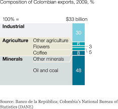 colombia    s lesson in economic development   mckinsey  amp  companycolombia    s economy continues to rely heavily on commodities