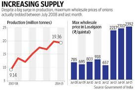 The curious case of rising onion prices   Livemint Click here for enlarge