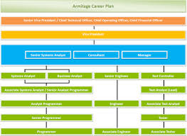 career opportunity benefits armitage technologies limited  careerplan
