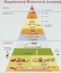 Αποτέλεσμα εικόνας για διατροφικη πυραμιδα
