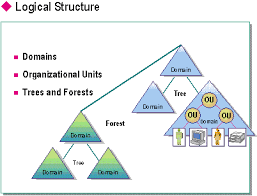 active directory designbb  w ktad  en us technet    gif  this diagram shows the logical structure