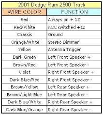 wiring diagram for dodge ram radio wiring 1997 dodge ram 2500 wiring diagram wiring diagram schematics on wiring diagram for 1996 dodge ram