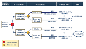 global knowledge training blog » quick look at the pmbok® guide    pmbok decision tree