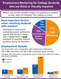 research the national research training center on blindness employment mentoring for college students who are blind or visually impaired mentors can provide valuable insights
