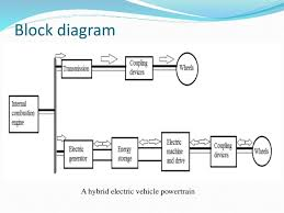 electric and hybrid vehicles   block diagram a hybrid electric