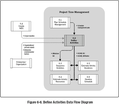 define activities   a guide to the project management body of    images
