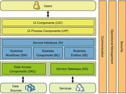 web application architecture with web services   stack overflowbrowse other questions tagged web services web applications architecture or ask your own question