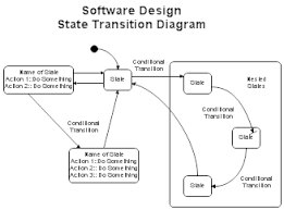 software design and modelingstate transition diagram