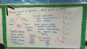 mary rowlandson video notes and rhetorical analysis english after you have become comfortable just finding the use of these rhetorical devices you can begin analyzing texts in the arch method
