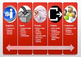 sipoc diagram  scoping  process definition  amp  improvement    process order  sipoc diagram chart