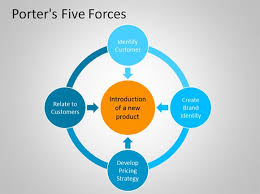 porter    s  forces powerpoint templatethe second slide under this porter    s template contains a simple smartart graphic   a porter    s five forces diagram including identify customer element