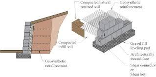 Small Picture Segmental Retaining Walls SRW