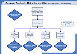 best images of business management diagram   management people    business management flow chart