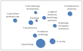 jevremov maps of science based on keywords of articles antecedences presences and consequences