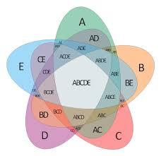 circle venn  venn diagram template  venn    s construction for       set venn diagram