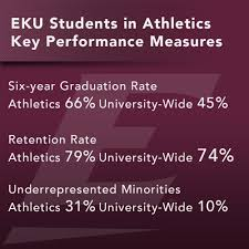 2016 budget information eastern kentucky university eastern students participating in athletics are key players on our team to ensure we retain performance measure dollars in evaluation metrics including