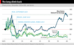 financial crises  the economist chart showing the dow jones industrial average