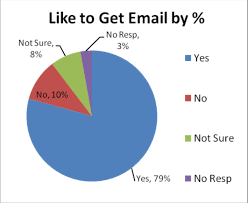 quick tips to convert ors into email subscribers the money is in the list has been a common mantra for years in the internet marketing world and there s a good reason for that
